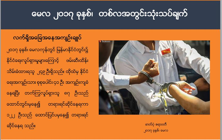 Cover of May burmese chronology
