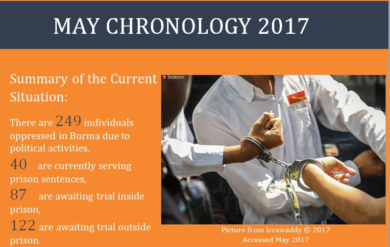 cover of May chronology