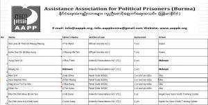 AAPP | Assistance Association for Political Prisoners (Burma)