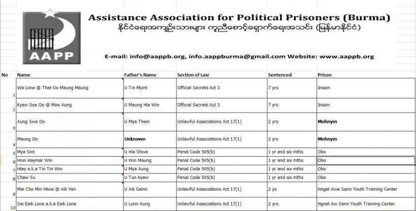 AAPP | Assistance Association for Political Prisoners (Burma